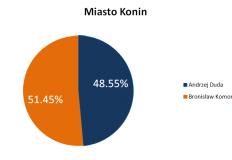 Wyniki wyborów prezydenckich: Konin, Koło, Słupca, Turek