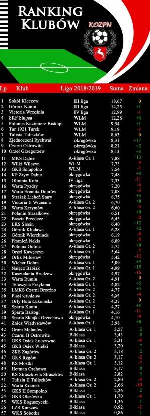 Ranking klubów OZPN Konin. Na czele Sokół, Górnik wiceliderem
