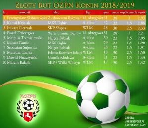 Złoty But dla Przemysława Skibiszewskiego. Zdobył 41 goli!