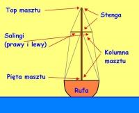 Nauka żeglarstwa (żagle)